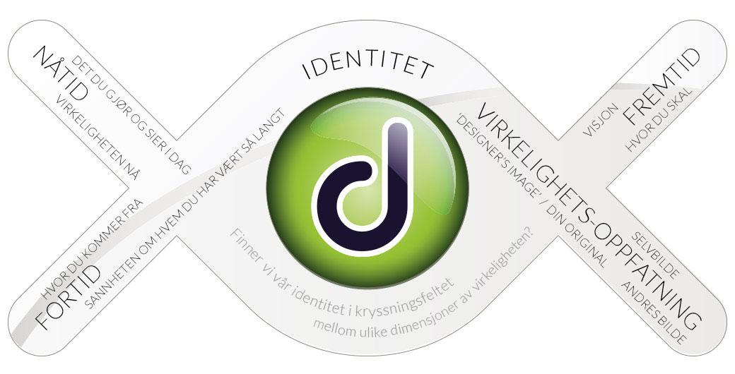 Unik Identitet